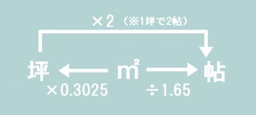 平米と帖数と坪数の基本換算